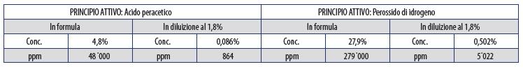 DETERGENTE DISINFETTANTE BIOCIDA A BASE DI ACIDO PERACETICO E DI PEROSSIDO DI IDROGENO 5 l tabella valori.